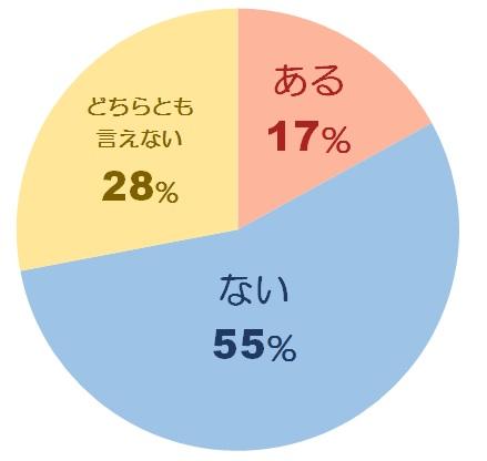 恋愛に関する調査グラフ1