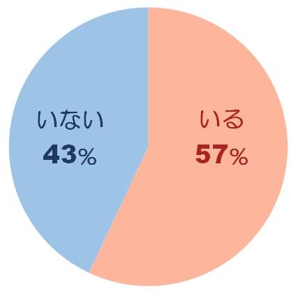恋愛に関する調査グラフ2