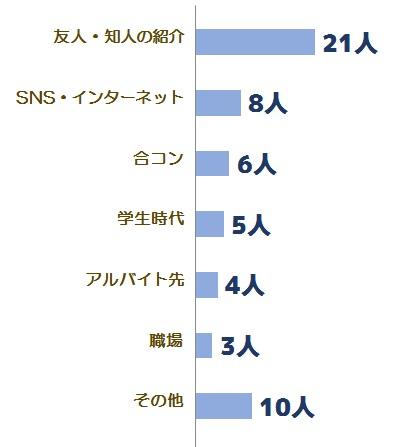 恋愛に関する調査グラフ3
