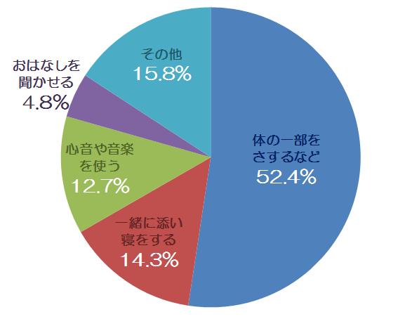 保育士さんの寝かしつけテクニック統計円グラフ