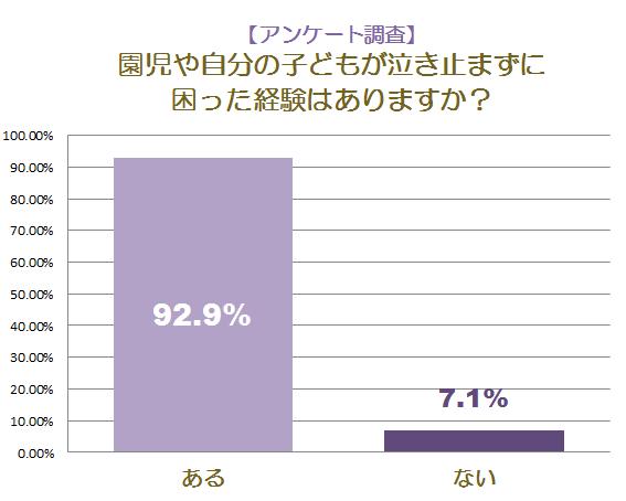 アンケート調査グラフ