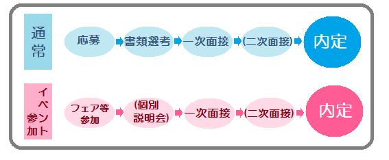 選考フローの例