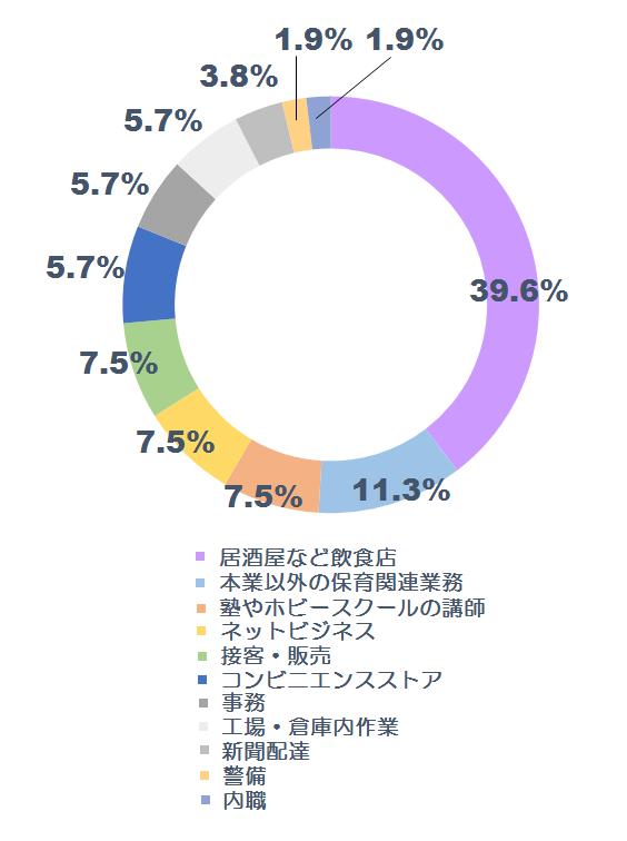 副業に関する調査グラフ3
