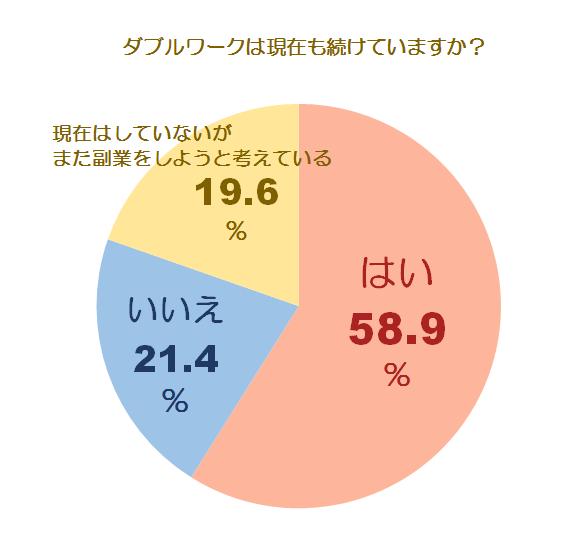 副業に関する調査グラフ2
