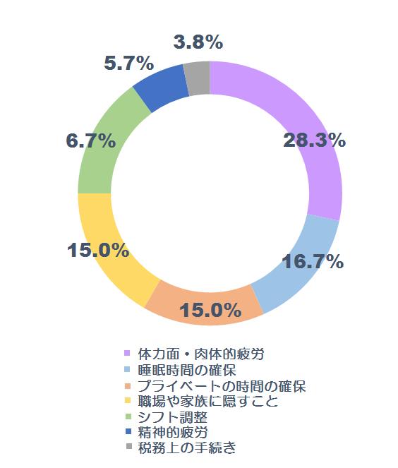副業に関する調査グラフ4