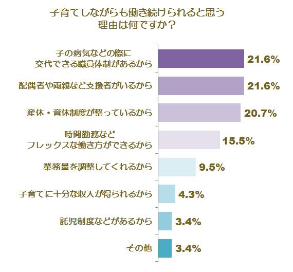 育児との両立に関する調査グラフ2
