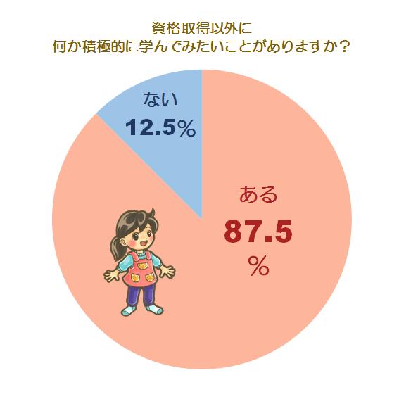 自己啓発に関する調査グラフ2