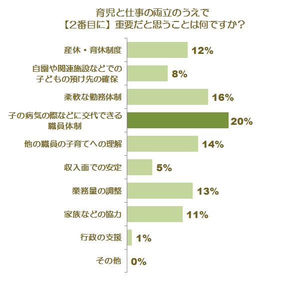 育児との両立に関する調査グラフ5