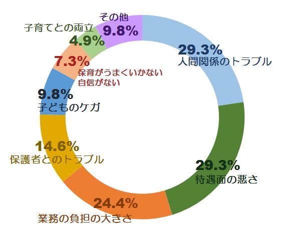 やりがいに関する意識調査グラフ4.1