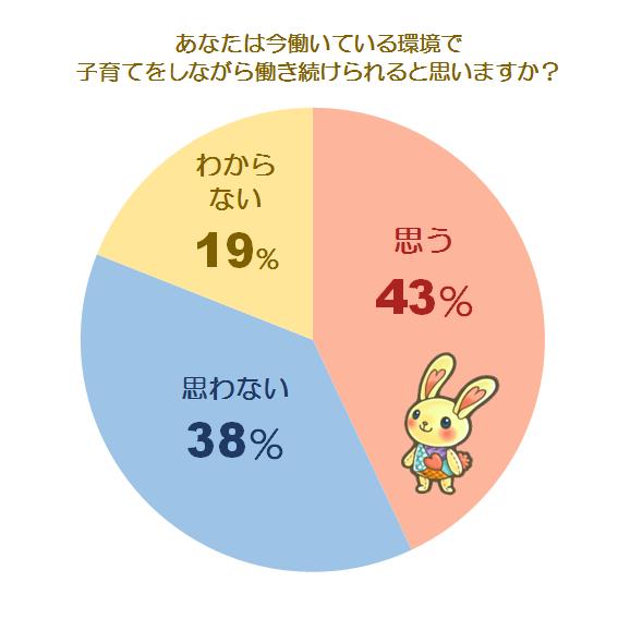 育児との両立に関する調査グラフ1
