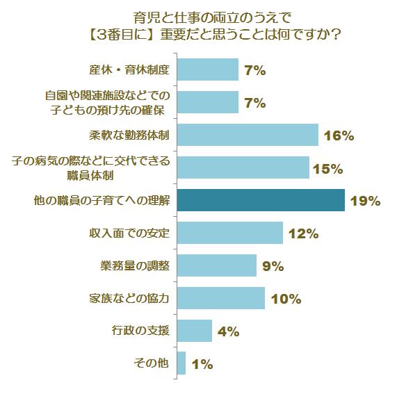 育児との両立に関する調査グラフ6