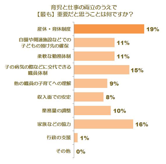 育児との両立に関する調査グラフ4