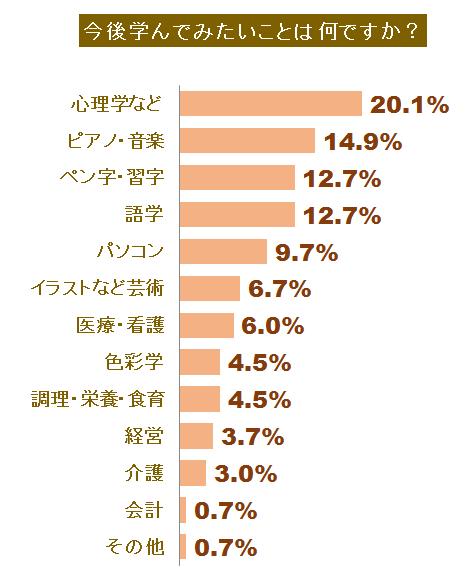 自己啓発に関する調査グラフ5