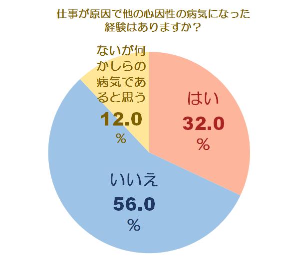 メンタルケアとうつに関する調査グラフ5
