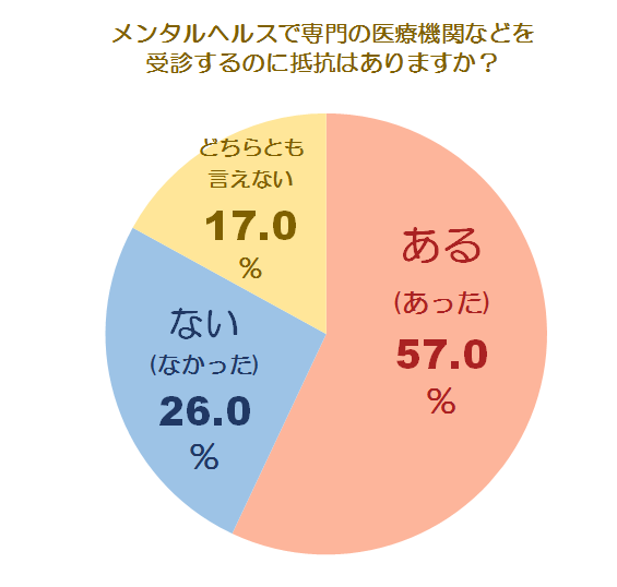 メンタルケアとうつに関する調査グラフ6