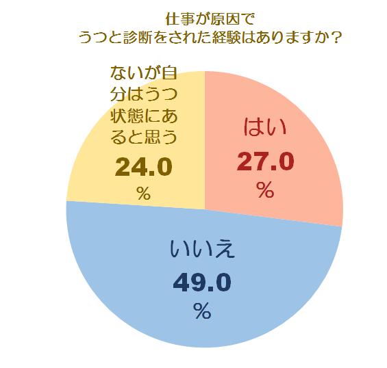 メンタルケアとうつに関する調査グラフ4