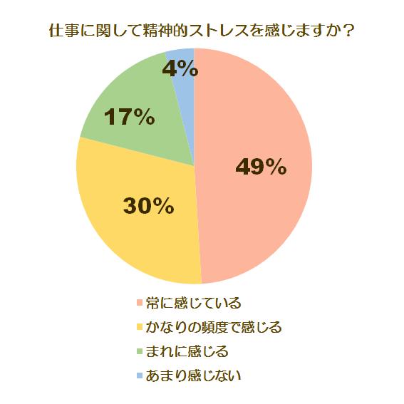 メンタルケアとうつに関する調査グラフ1