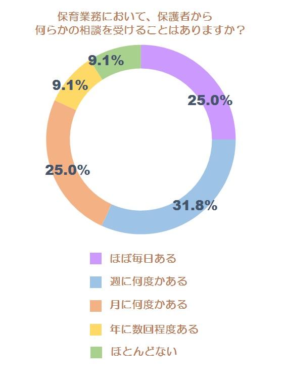 相談に関する自社調査グラフ1