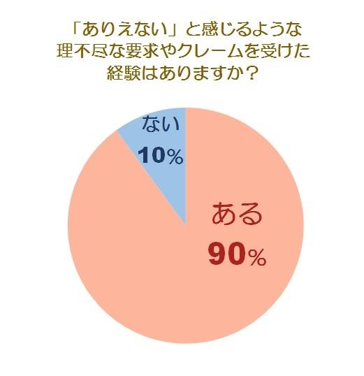 理不尽な要求・クレームに関する調査グラフ1
