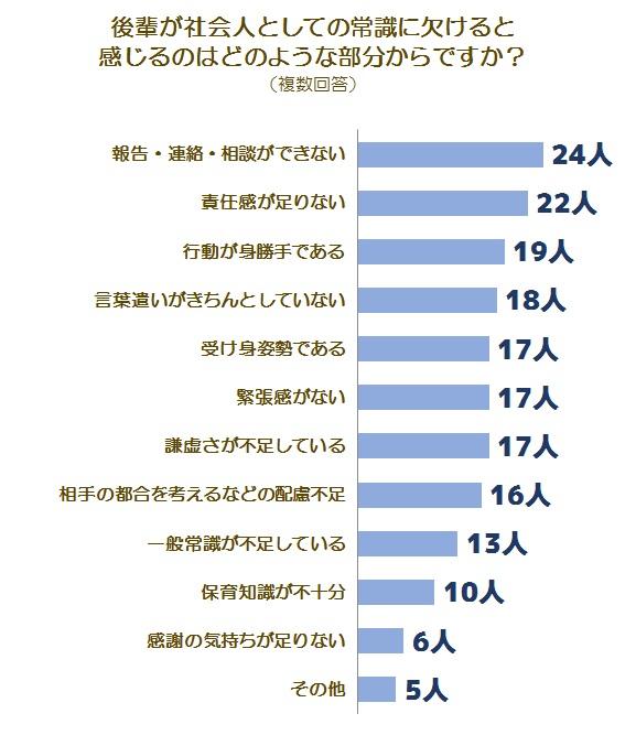 後輩の社会人の常識不足に関する意見グラフ