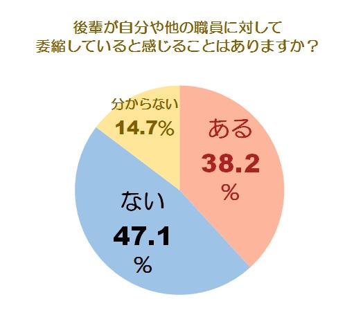 後輩の萎縮グラフ