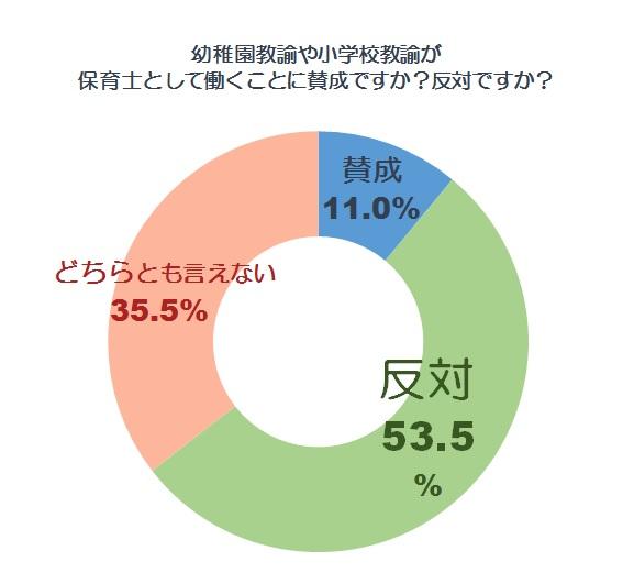 賛否グラフ