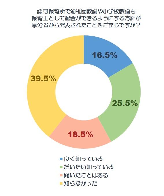 認知度調査グラフ