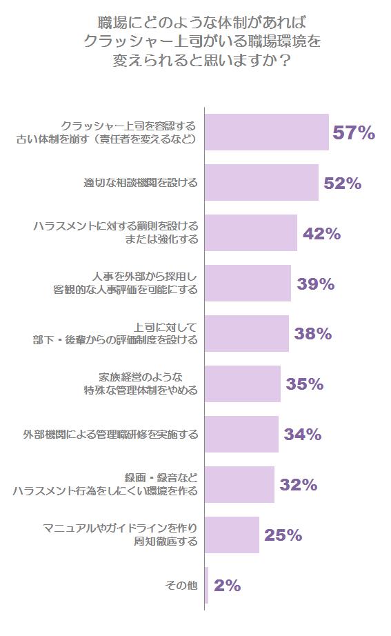 職場の対策グラフ