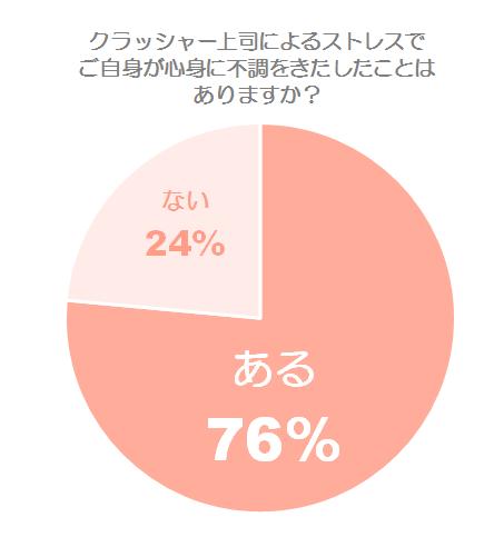 自身が心身に不調をきたした割合グラフ