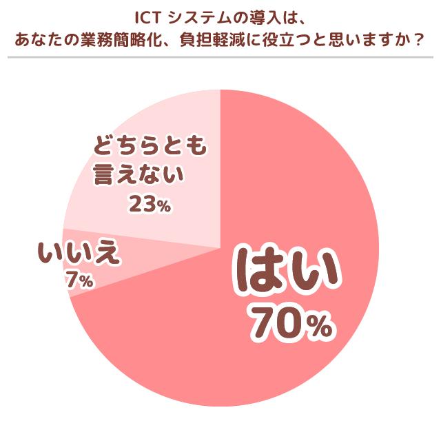 ICT期待度グラフ
