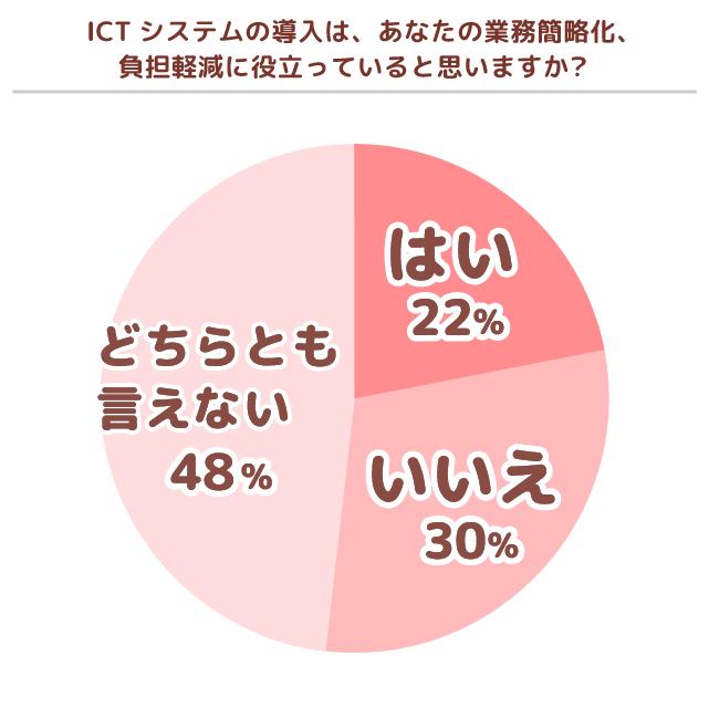 業務効率化への貢献度調査グラフ