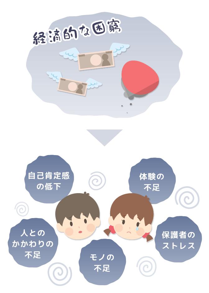 子どもの貧困イメージイラスト