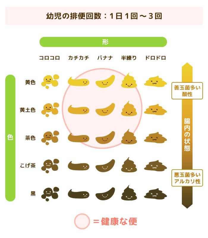 うんちチャート