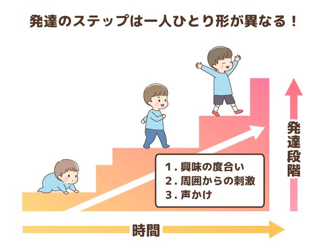 発達のステップは一人ひとり形が異なる(イメージイラスト)