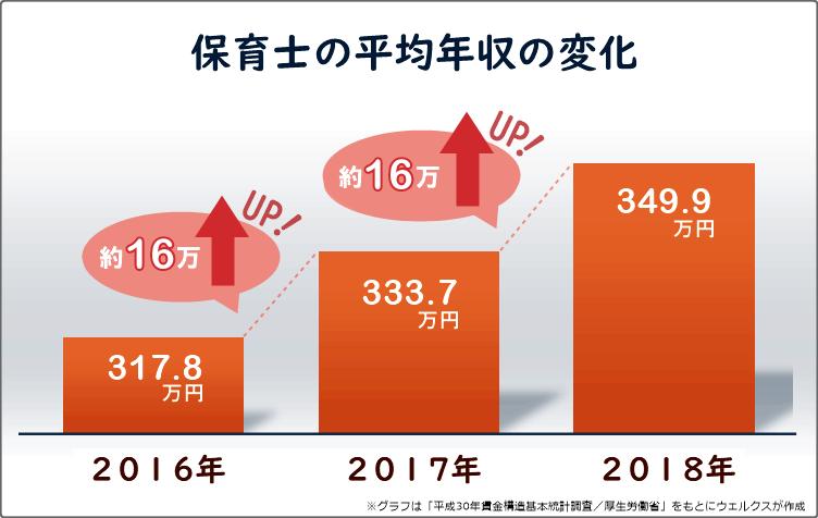 保育士の平均年収の比較グラフ