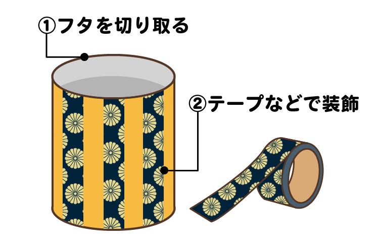缶ぽっくり作り方1