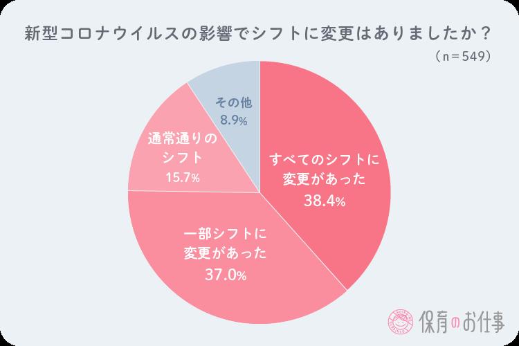 シフトの変化を問う円グラフ