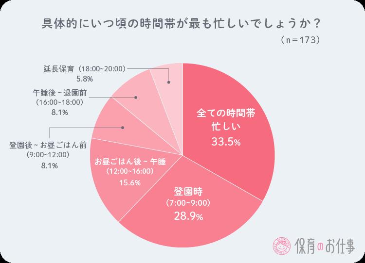 いつが忙しい時間帯かを問う円グラフ