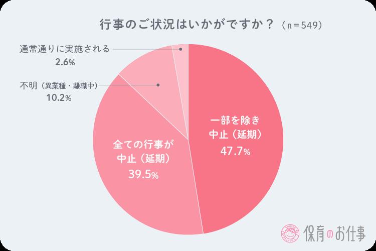 園行事開催の有無や状況の円グラフ