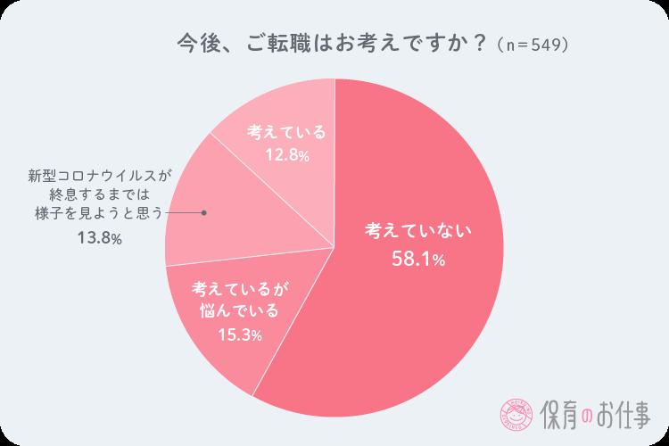 現在の保育士さん達の転職意志の円グラフ